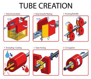 TUBE CREATION